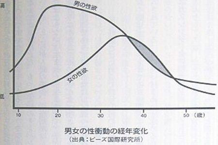 30代・40代女性の性欲ピークを表すグラフ